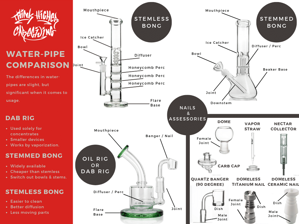 Think Higher Caregiving Dab Rig Overview