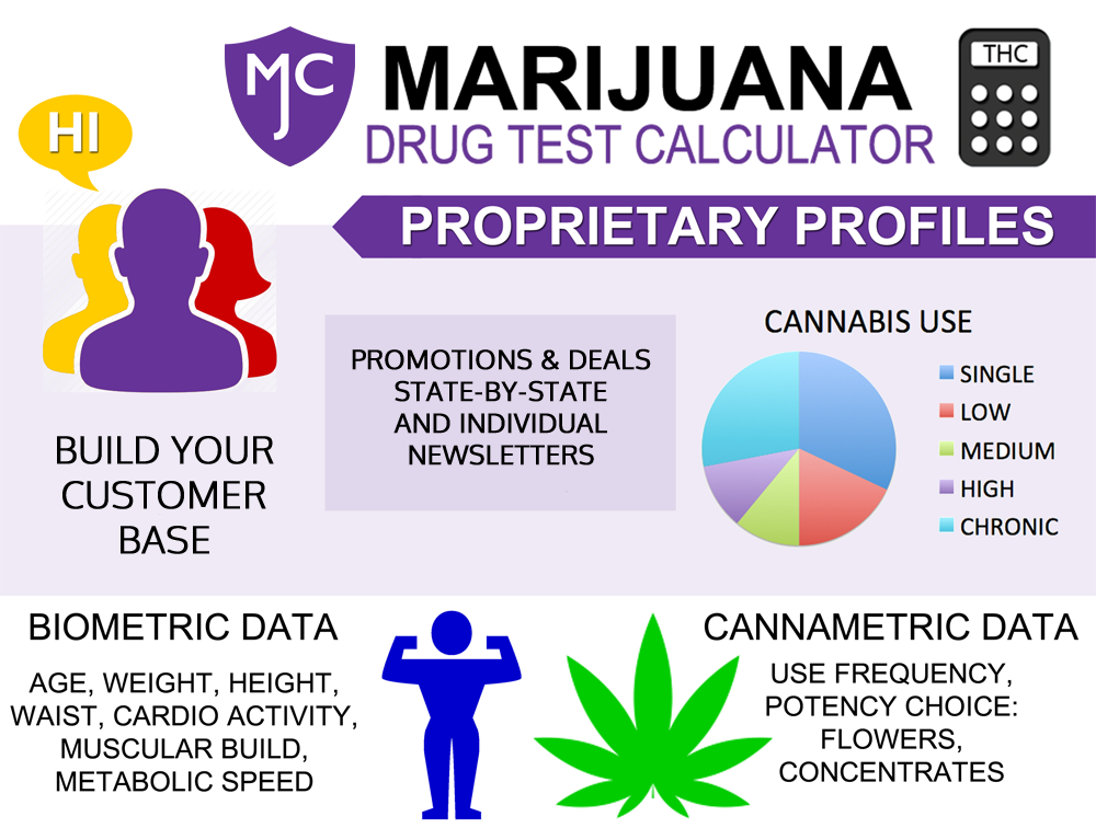 Cannametric Drug Test Data