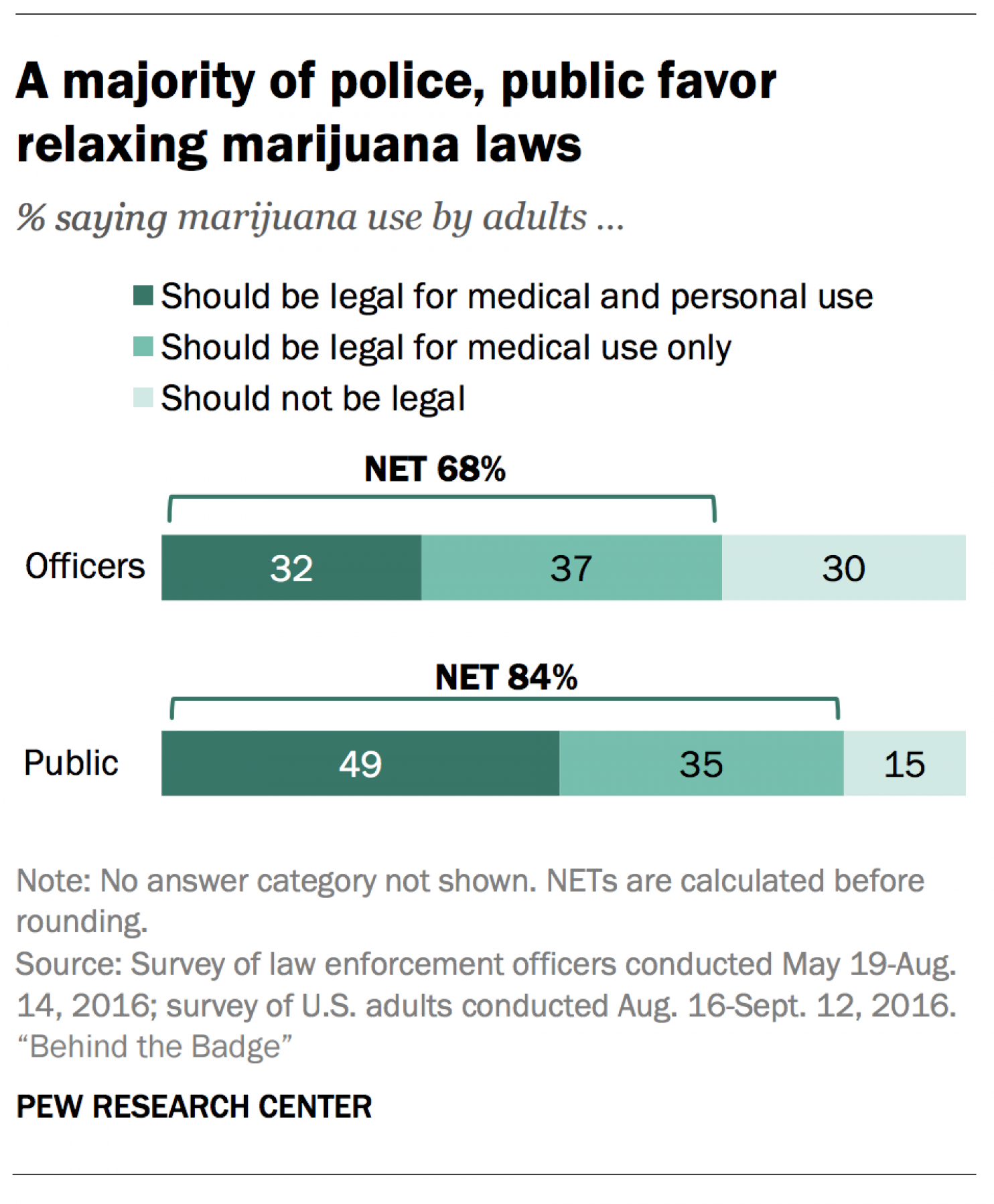 Two-thirds of Cops Supports Cannabis Reform